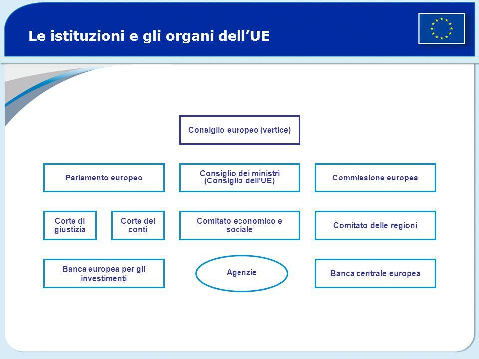 Le istituzioni e gli organi dell'UE