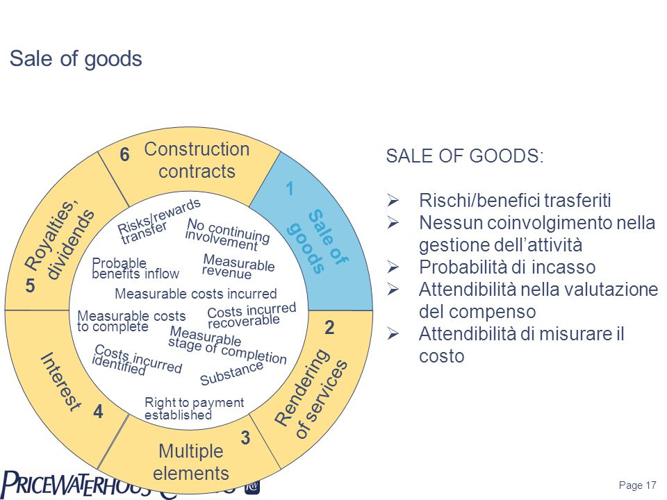 Sale of goods Construction contracts 6 SALE OF GOODS: