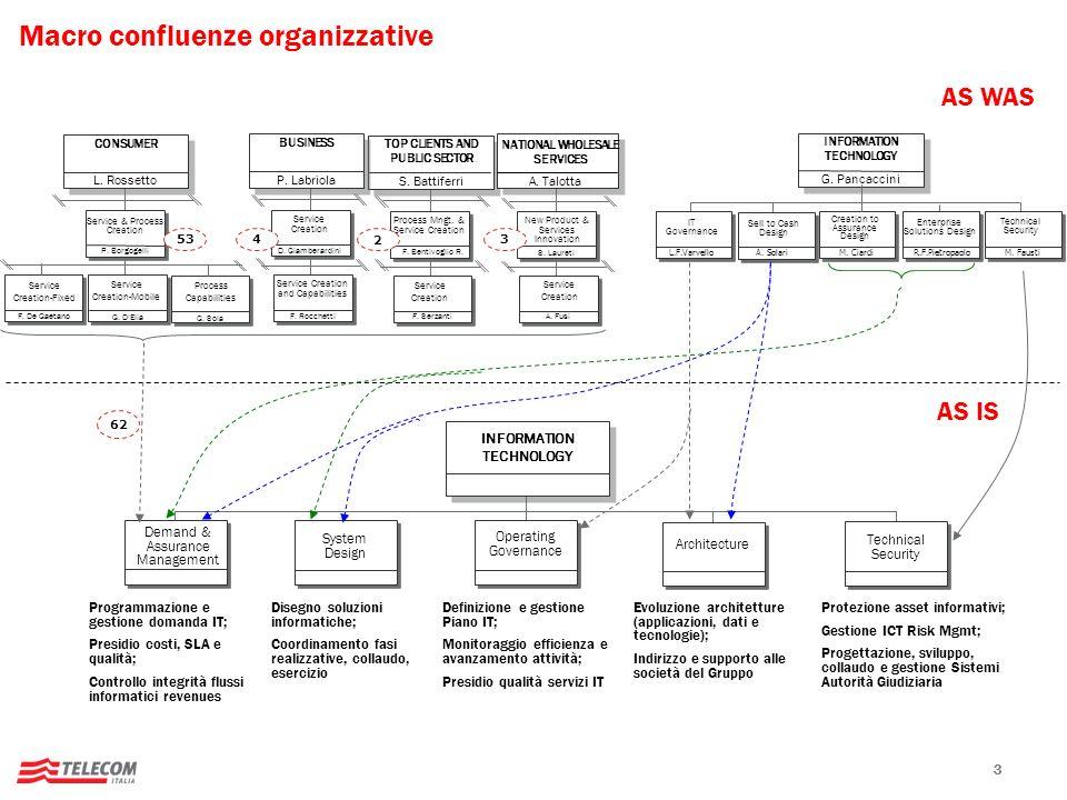 Macro confluenze organizzative