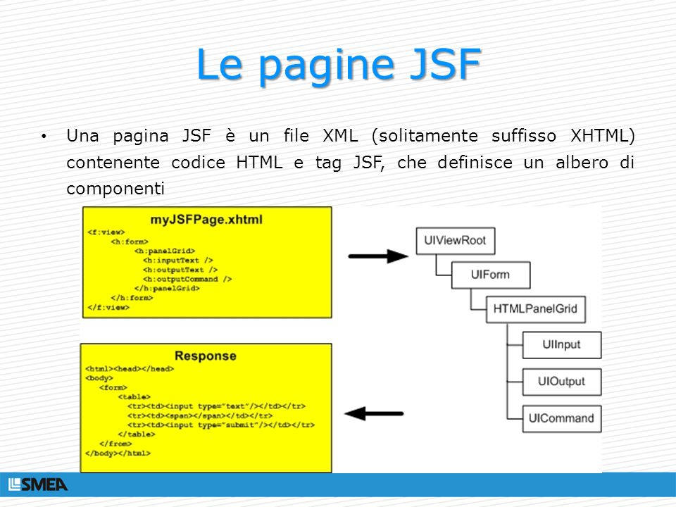 Le pagine JSF Una pagina JSF è un file XML (solitamente suffisso XHTML) contenente codice HTML e tag JSF, che definisce un albero di componenti.