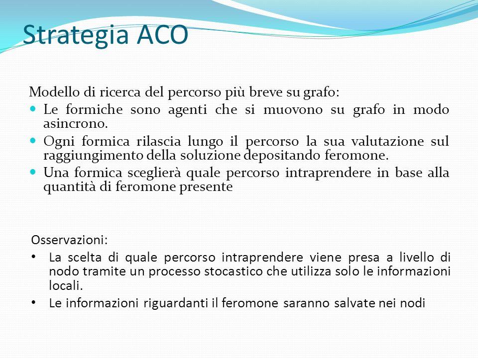 Strategia ACO Modello di ricerca del percorso più breve su grafo: