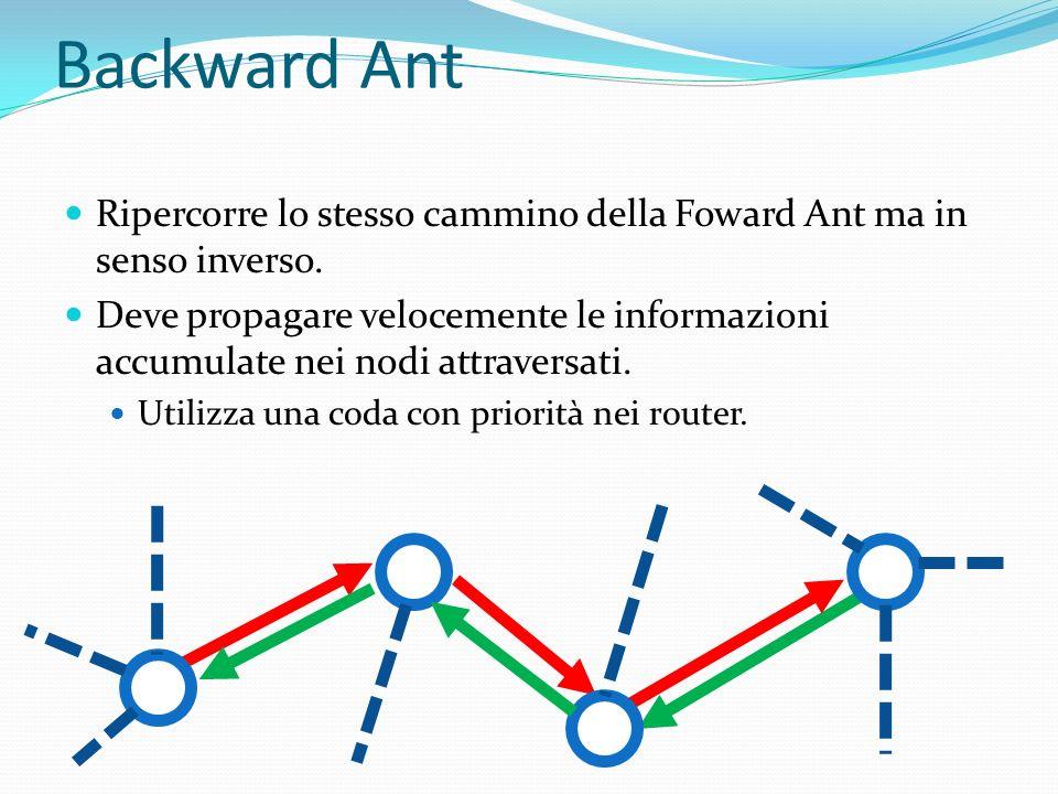 Backward AntRipercorre lo stesso cammino della Foward Ant ma in senso inverso.
