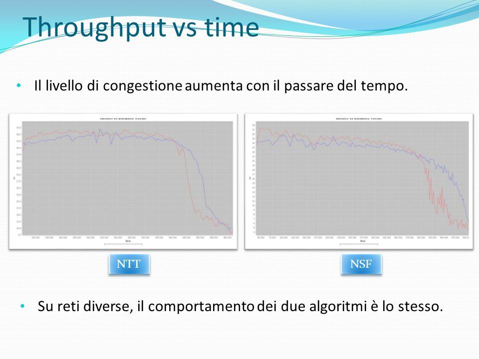 Throughput vs time Il livello di congestione aumenta con il passare del tempo. NTT. NSF.