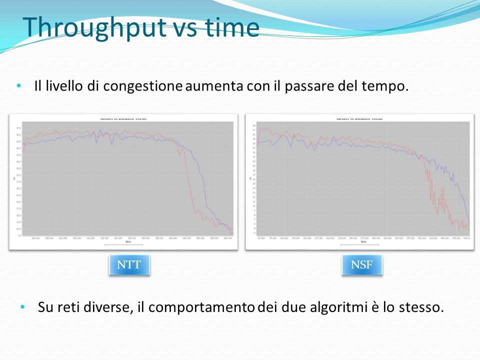Throughput vs timeIl livello di congestione aumenta con il passare del tempo. NTT. NSF.
