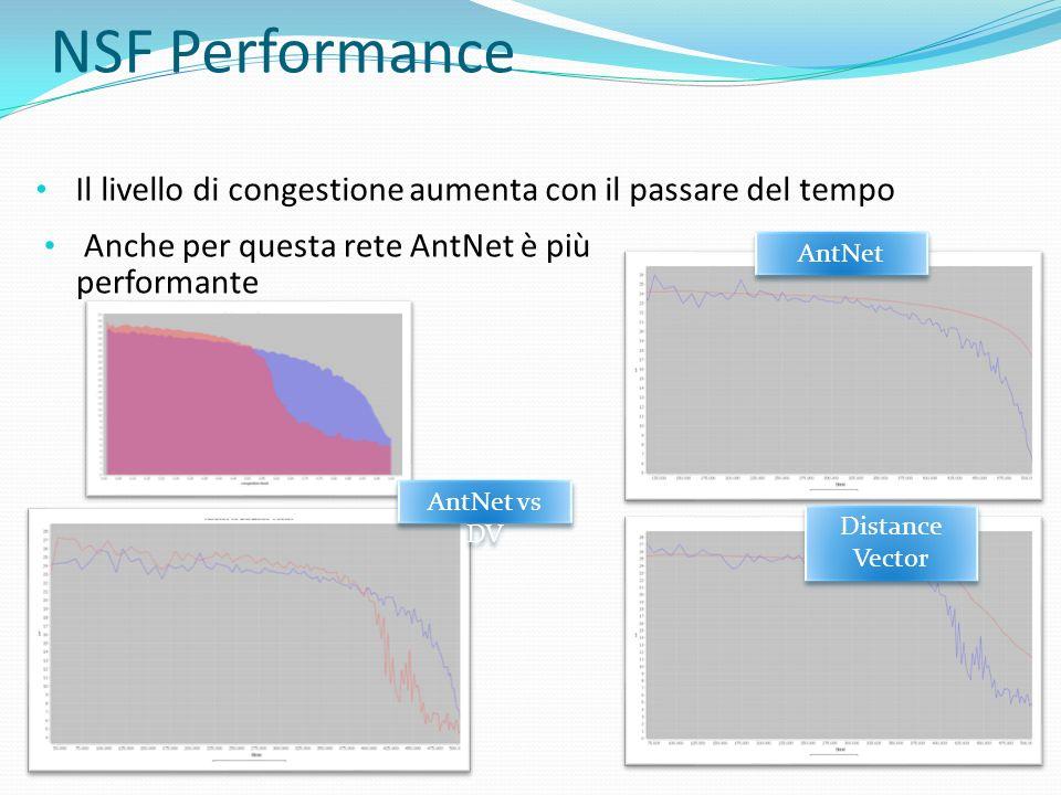 NSF PerformanceIl livello di congestione aumenta con il passare del tempo. Anche per questa rete AntNet è più performante.