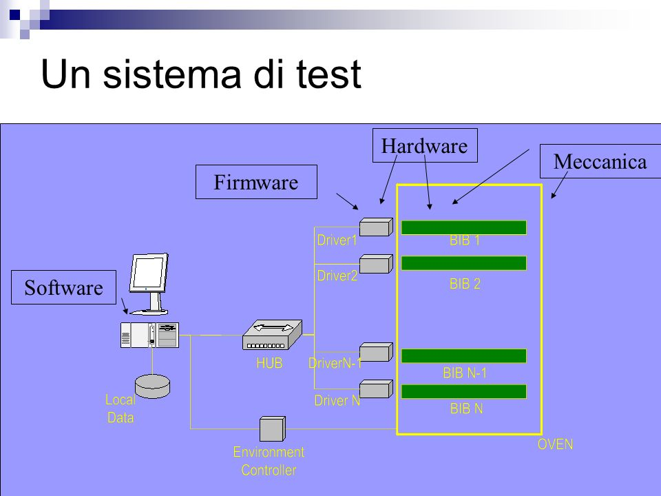 Un sistema di test Hardware Meccanica Firmware Software
