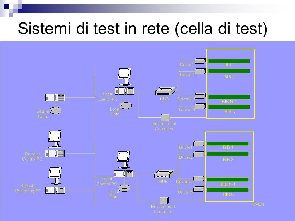 Sistemi di test in rete (cella di test)