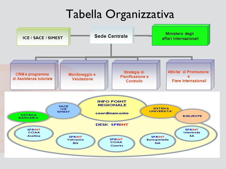 Tabella Organizzativa