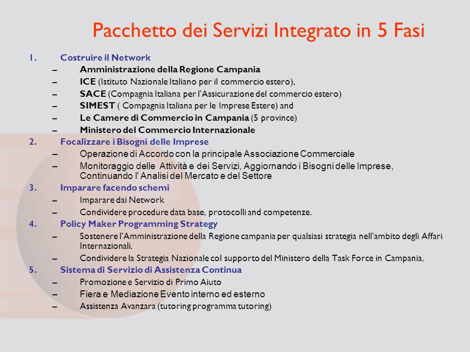 Pacchetto dei Servizi Integrato in 5 Fasi