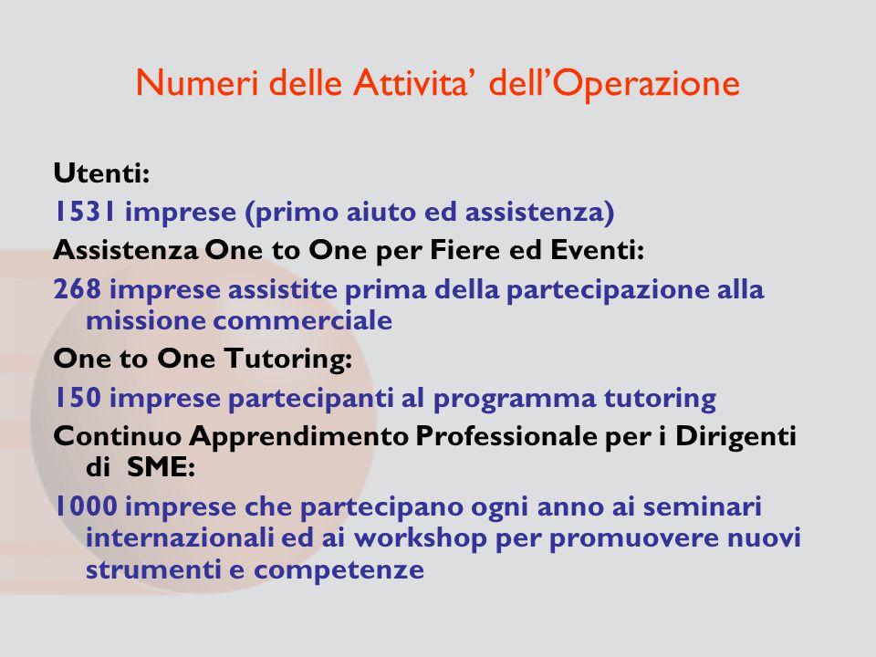 Numeri delle Attivita' dell'Operazione