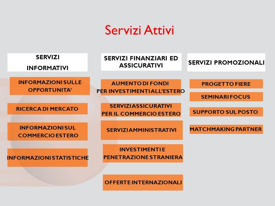 Servizi Attivi SERVIZI SERVIZI FINANZIARI ED ASSICURATIVI INFORMATIVI