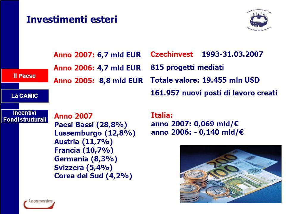 Investimenti esteri Anno 2007: 6,7 mld EUR Czechinvest 1993-31.03.2007