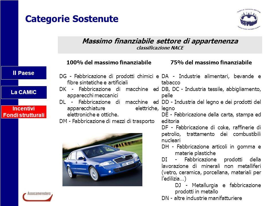 Categorie Sostenute Massimo finanziabile settore di appartenenza