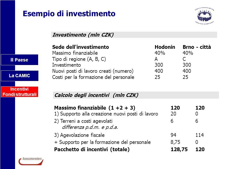 Esempio di investimento