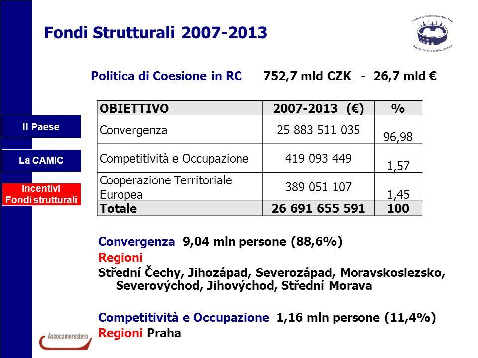 Fondi Strutturali 2007-2013 Politica di Coesione in RC 752,7 mld CZK - 26,7 mld € OBIETTIVO.