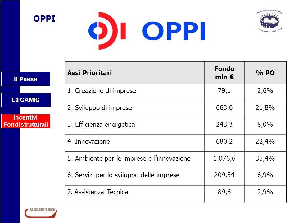 OPPI Assi Prioritari Fondo mln € % PO 1. Creazione di imprese 79,1