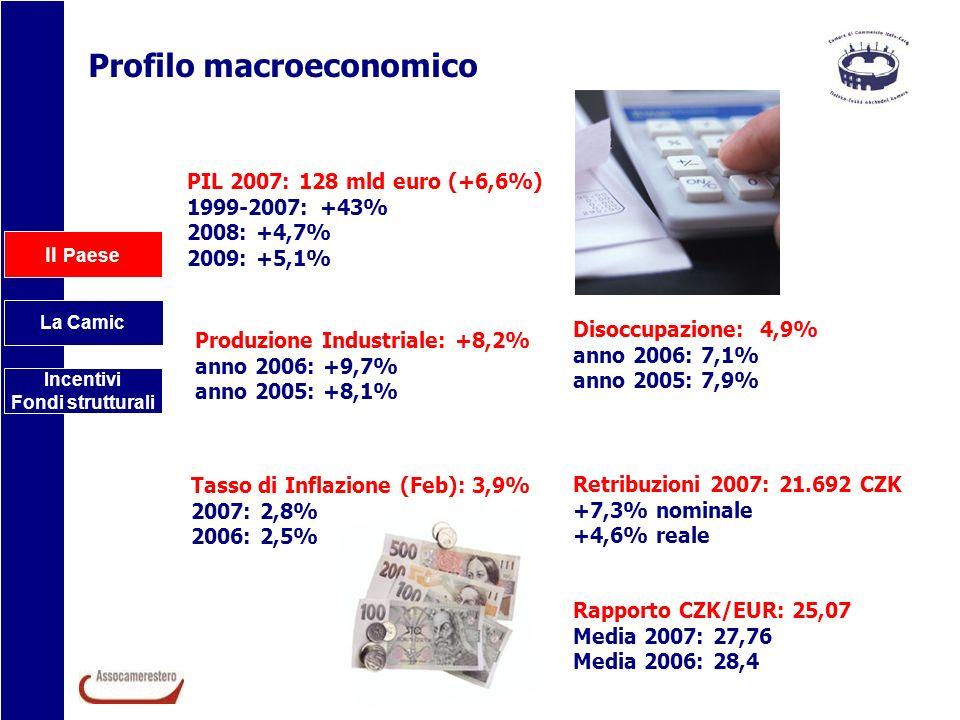 Profilo macroeconomico