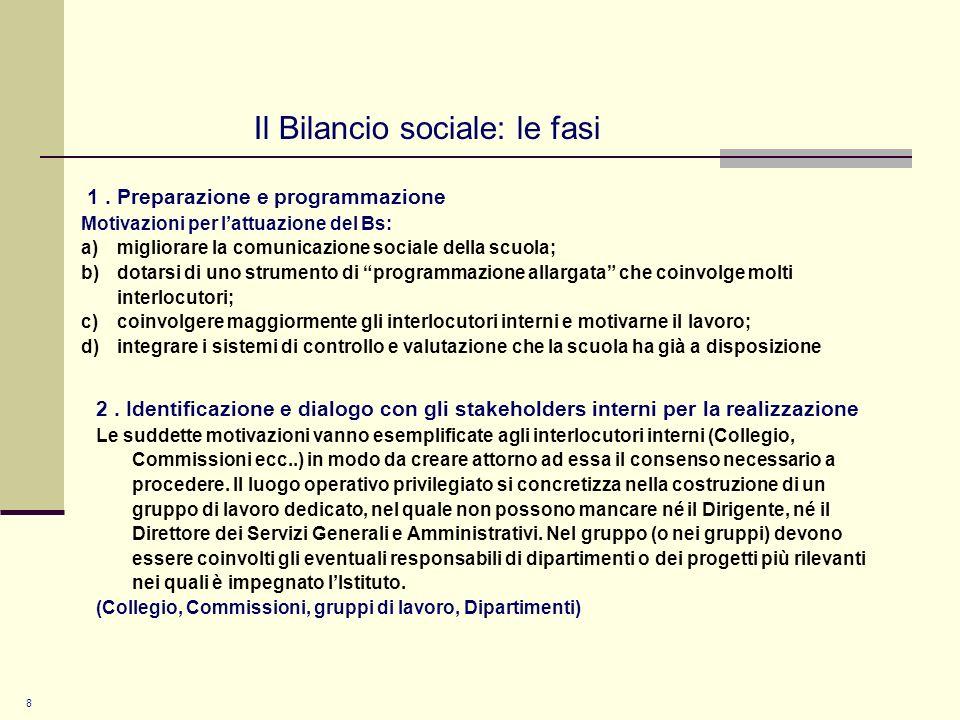 Il Bilancio sociale: le fasi