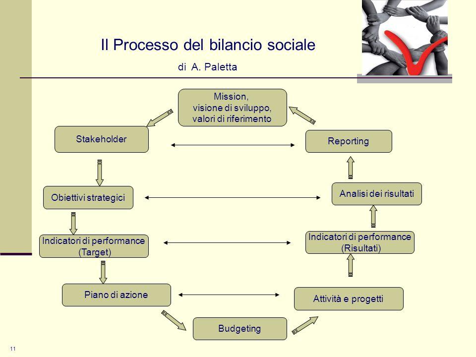 Il Processo del bilancio sociale