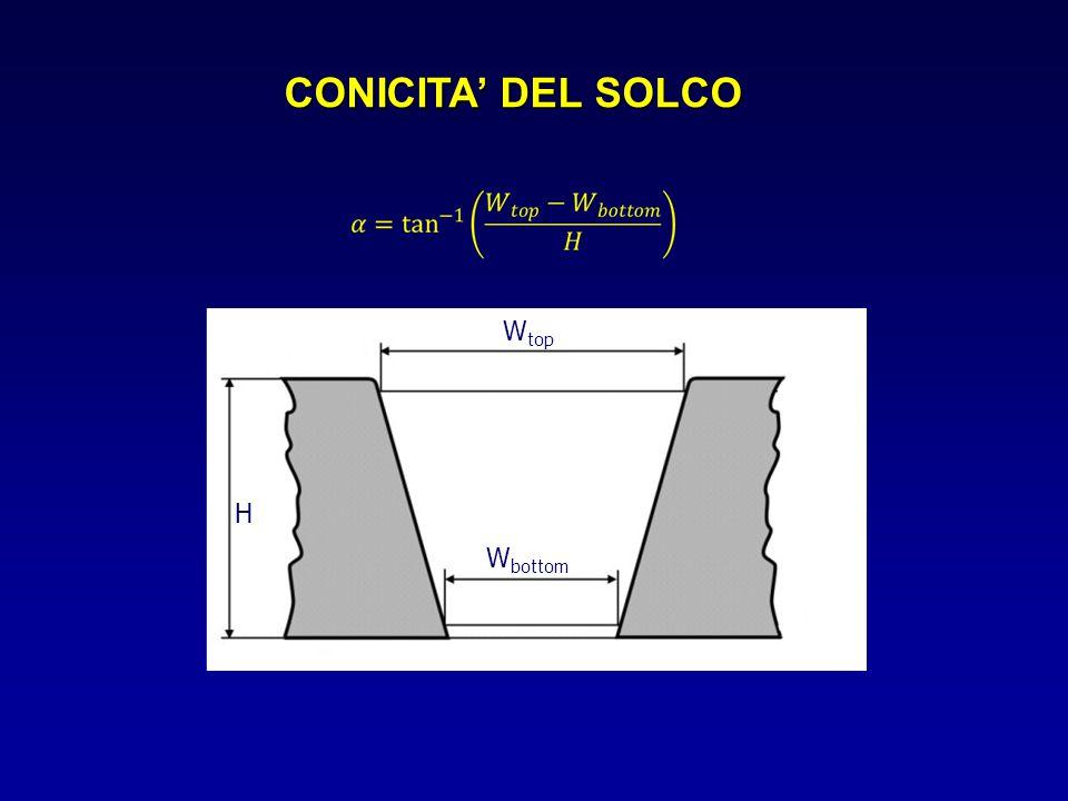 CONICITA' DEL SOLCO Wtop H Wbottom
