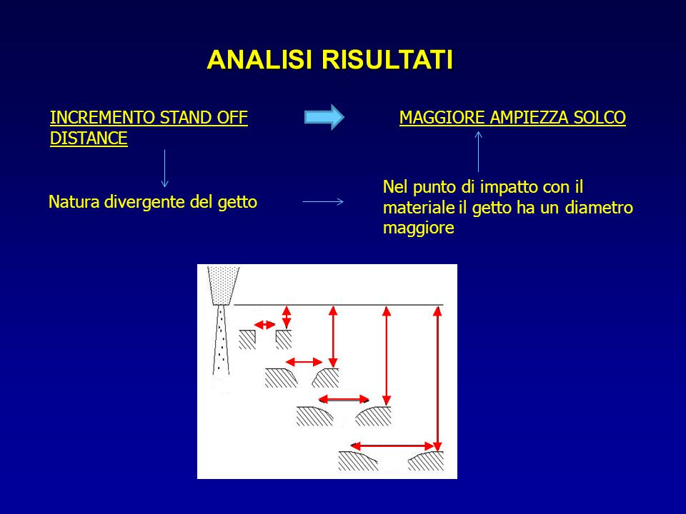 ANALISI RISULTATI INCREMENTO STAND OFF DISTANCE