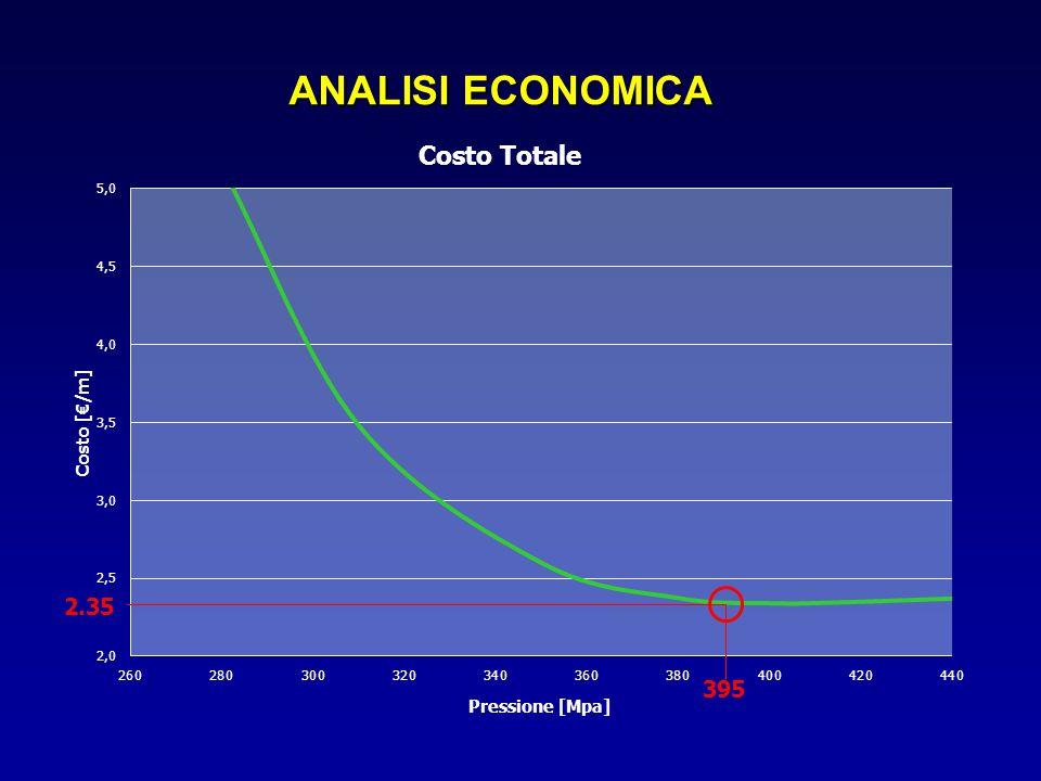 ANALISI ECONOMICA