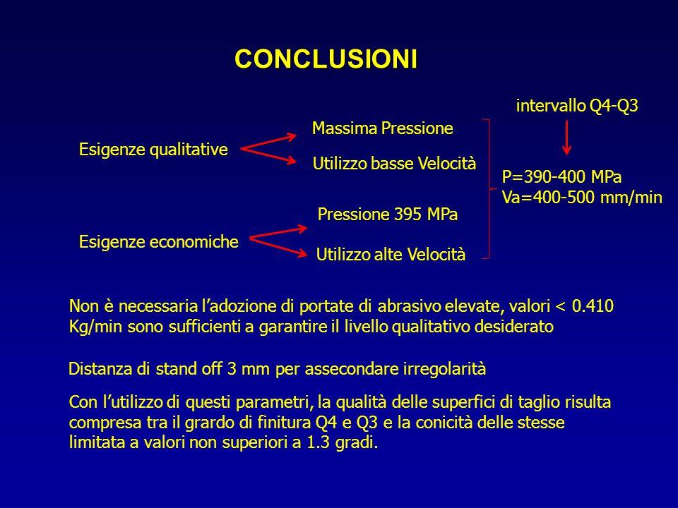 CONCLUSIONI intervallo Q4-Q3 Massima Pressione Esigenze qualitative