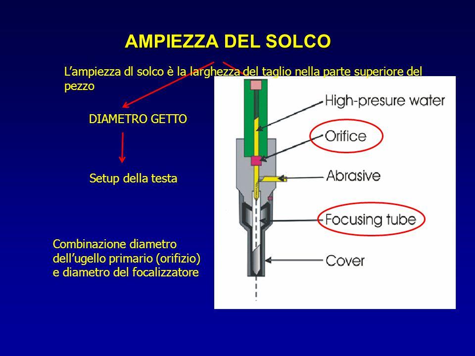 AMPIEZZA DEL SOLCO L'ampiezza dl solco è la larghezza del taglio nella parte superiore del pezzo. DIAMETRO GETTO.