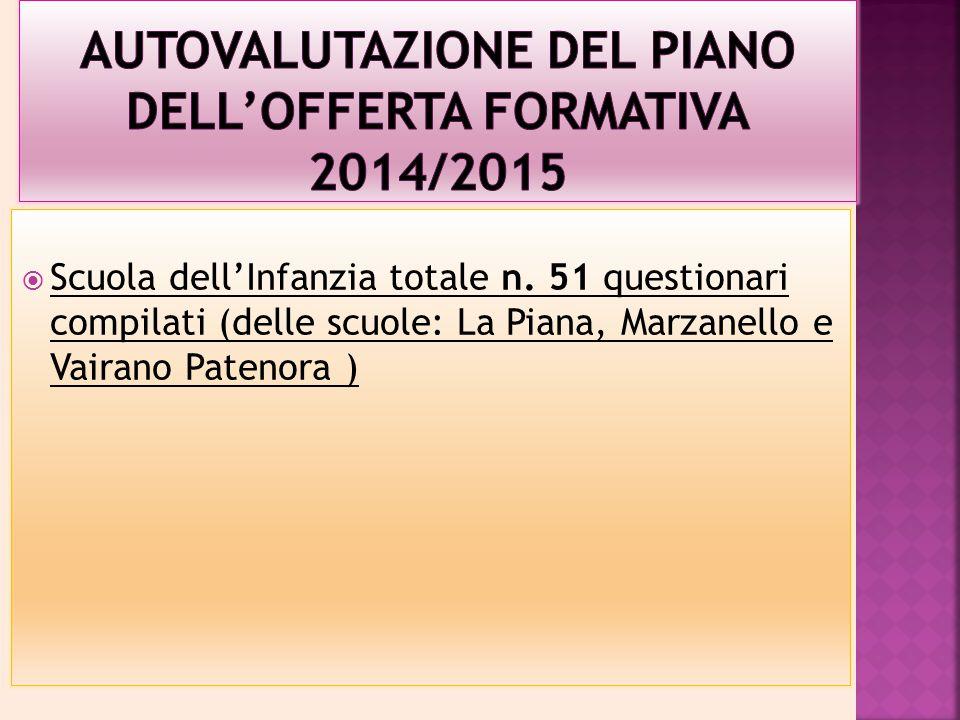 Autovalutazione DEL PIANO DELL'OFFERTA FORMATIVA 2014/2015