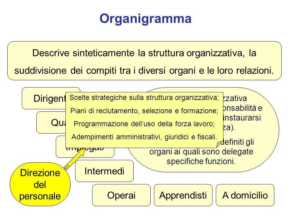 Organigramma Descrive sinteticamente la struttura organizzativa, la suddivisione dei compiti tra i diversi organi e le loro relazioni.