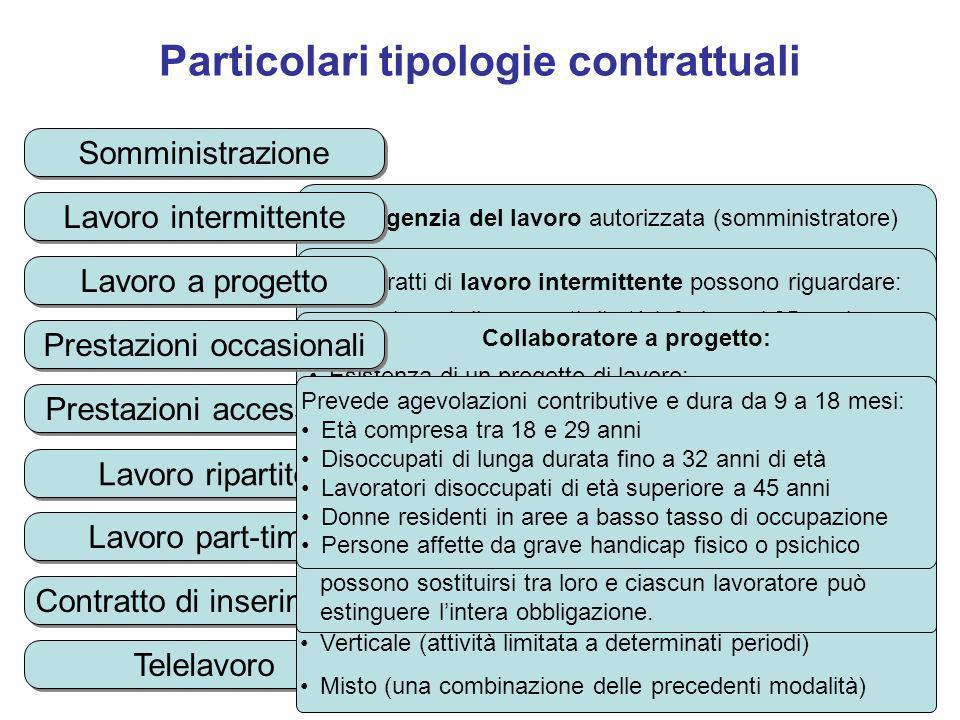 Particolari tipologie contrattuali