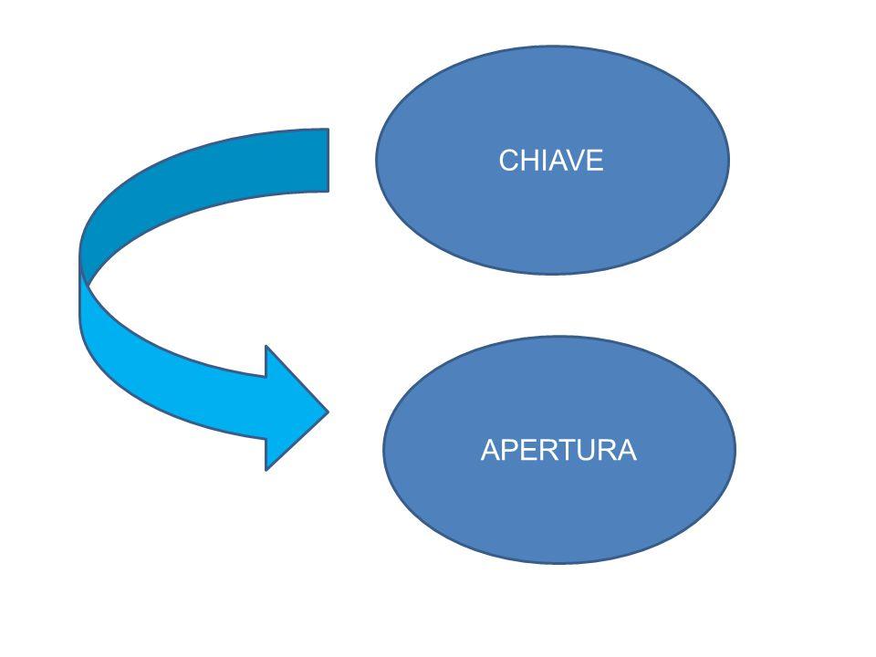 CHIAVE APERTURA