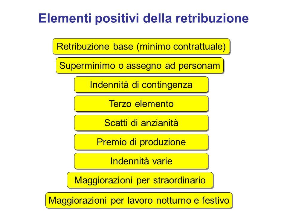 Elementi positivi della retribuzione