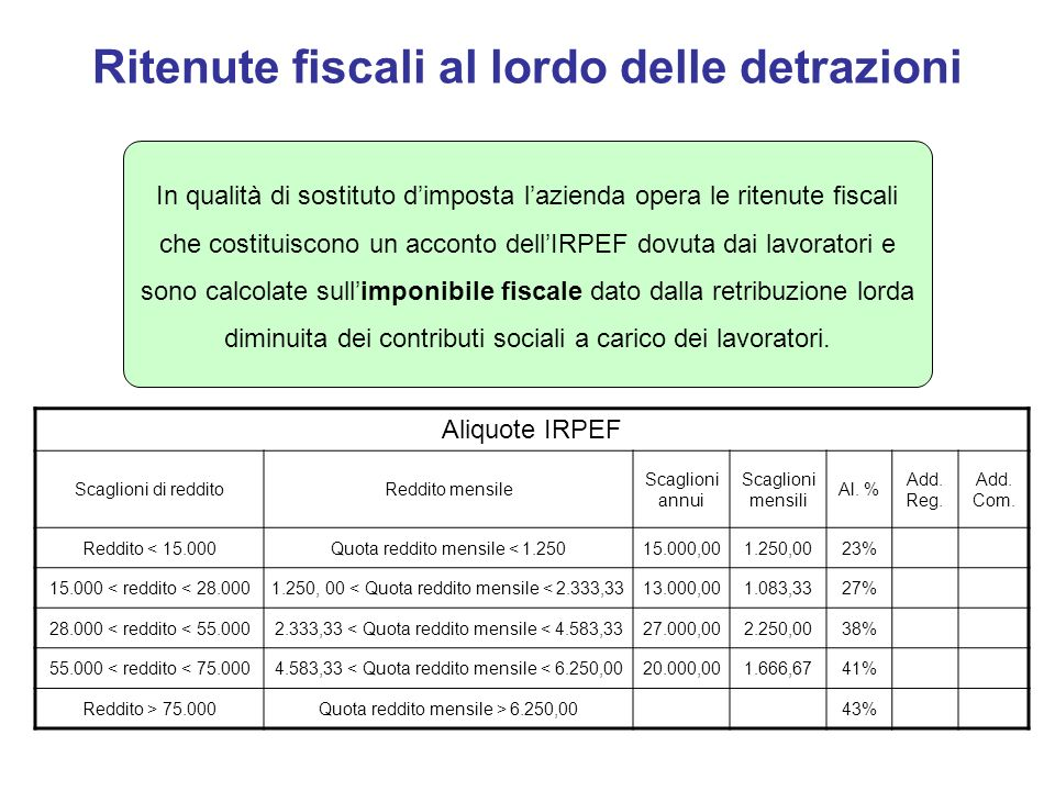 Ritenute fiscali al lordo delle detrazioni