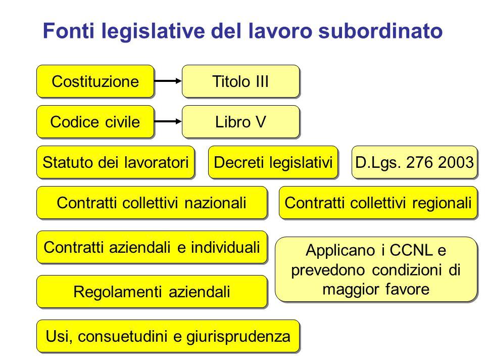 Fonti legislative del lavoro subordinato