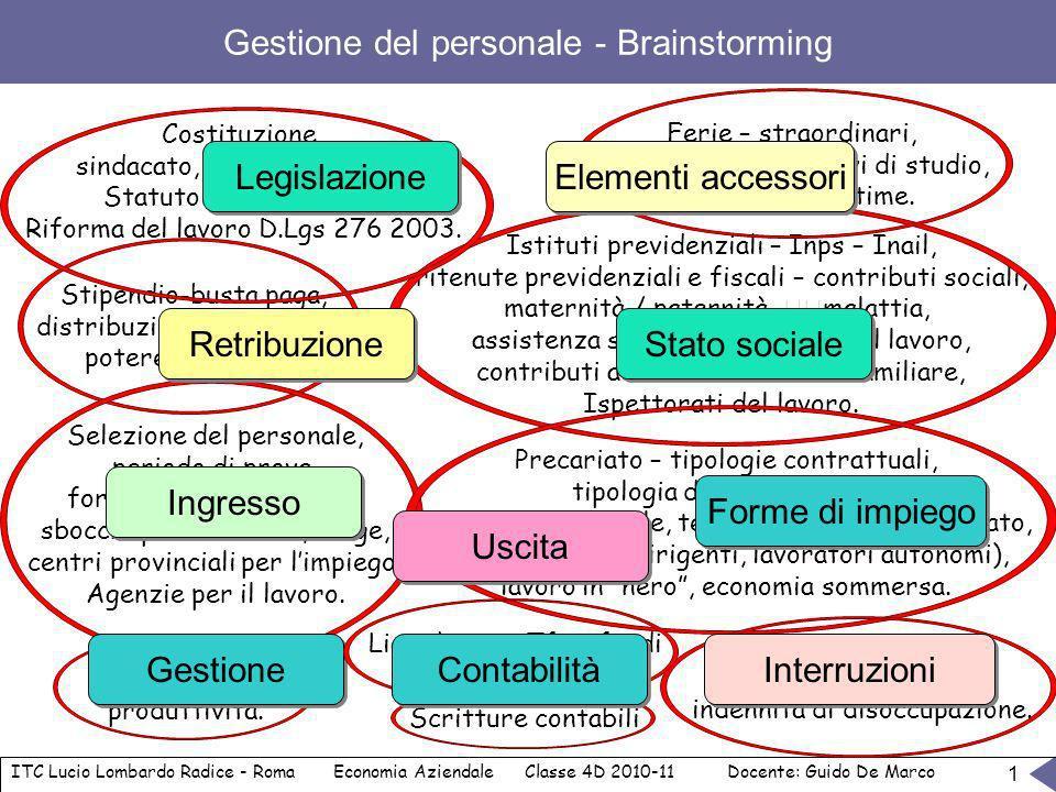 Gestione del personale - Brainstorming