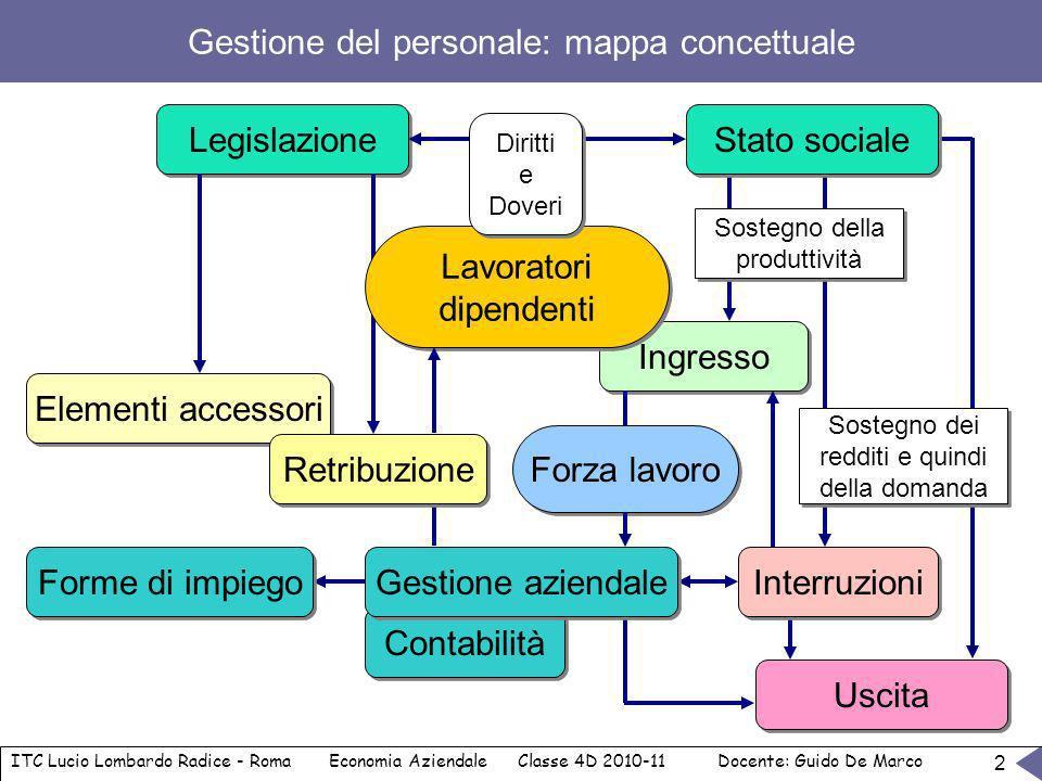 Gestione del personale: mappa concettuale