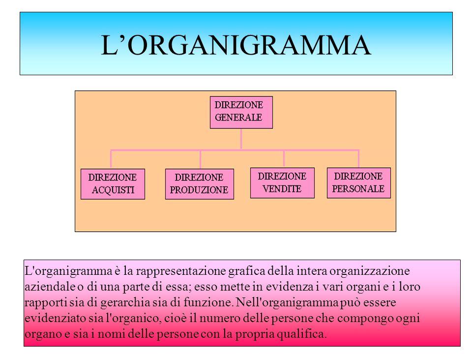 L'ORGANIGRAMMA