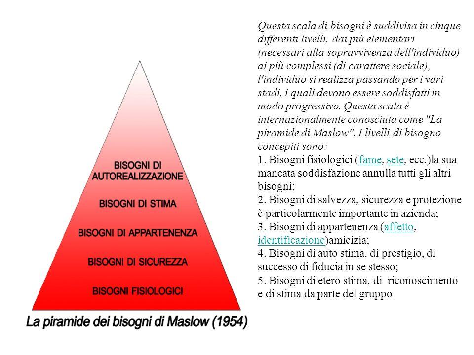 Questa scala di bisogni è suddivisa in cinque differenti livelli, dai più elementari (necessari alla sopravvivenza dell individuo) ai più complessi (di carattere sociale), l individuo si realizza passando per i vari stadi, i quali devono essere soddisfatti in modo progressivo. Questa scala è internazionalmente conosciuta come La piramide di Maslow . I livelli di bisogno concepiti sono:
