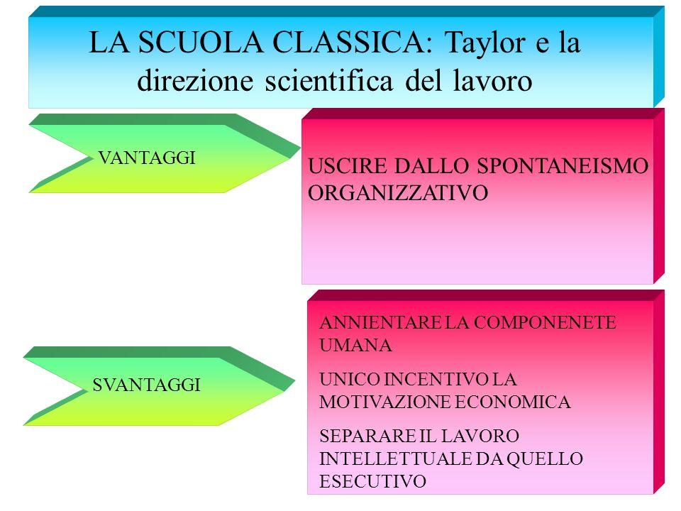 LA SCUOLA CLASSICA: Taylor e la direzione scientifica del lavoro