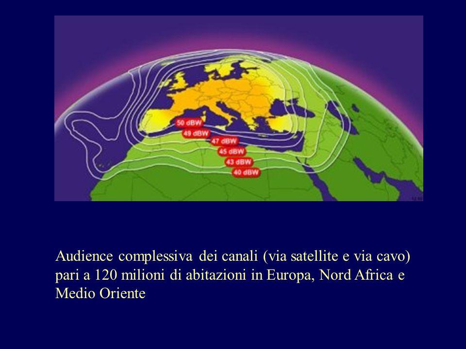 Audience complessiva dei canali (via satellite e via cavo) pari a 120 milioni di abitazioni in Europa, Nord Africa e Medio Oriente