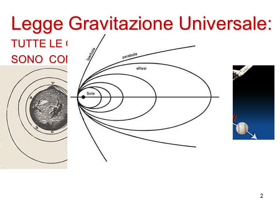 Legge Gravitazione Universale: