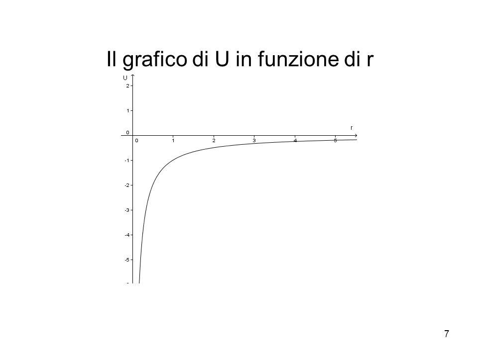 Il grafico di U in funzione di r