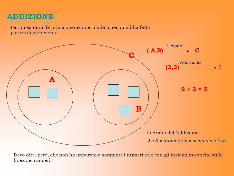 ADDIZIONE C A B ( A,B) C (2,3) 5 2 + 3 = 5