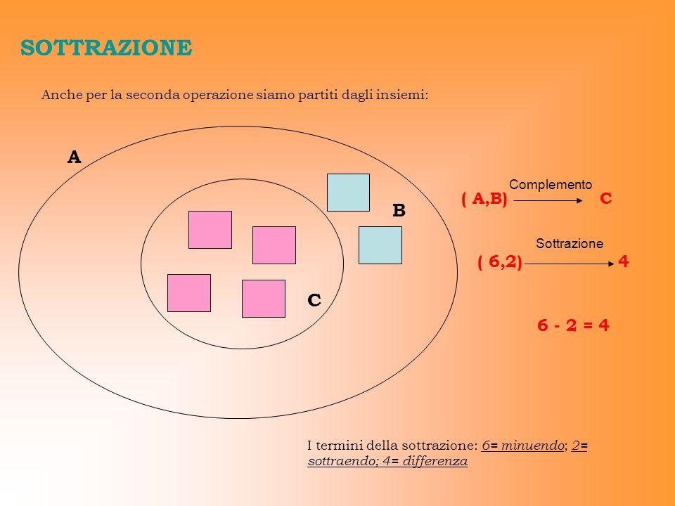 SOTTRAZIONE A B C ( A,B) C ( 6,2) 4 6 - 2 = 4