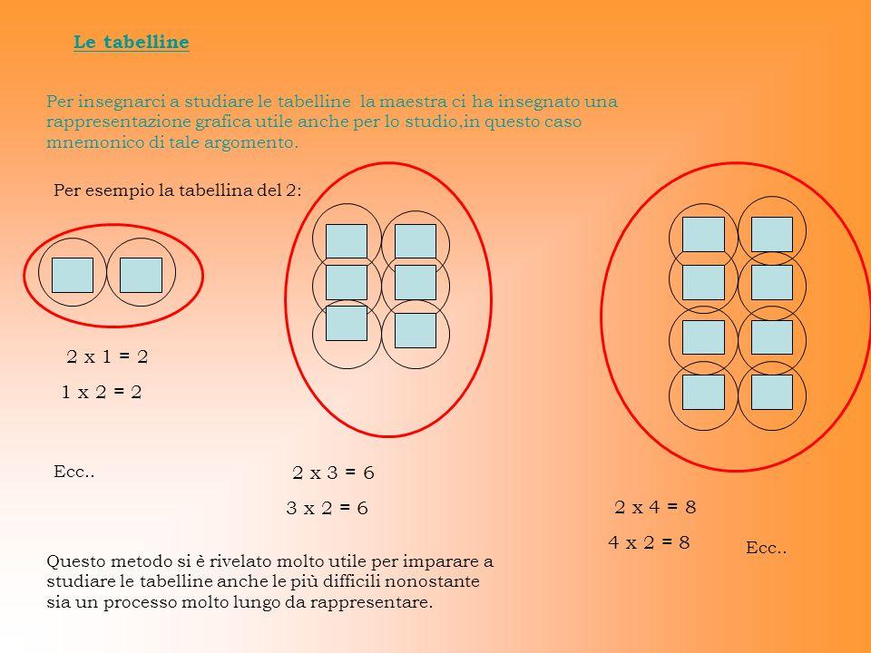 Le tabelline 2 x 1 = 2 1 x 2 = 2 2 x 3 = 6 3 x 2 = 6 2 x 4 = 8