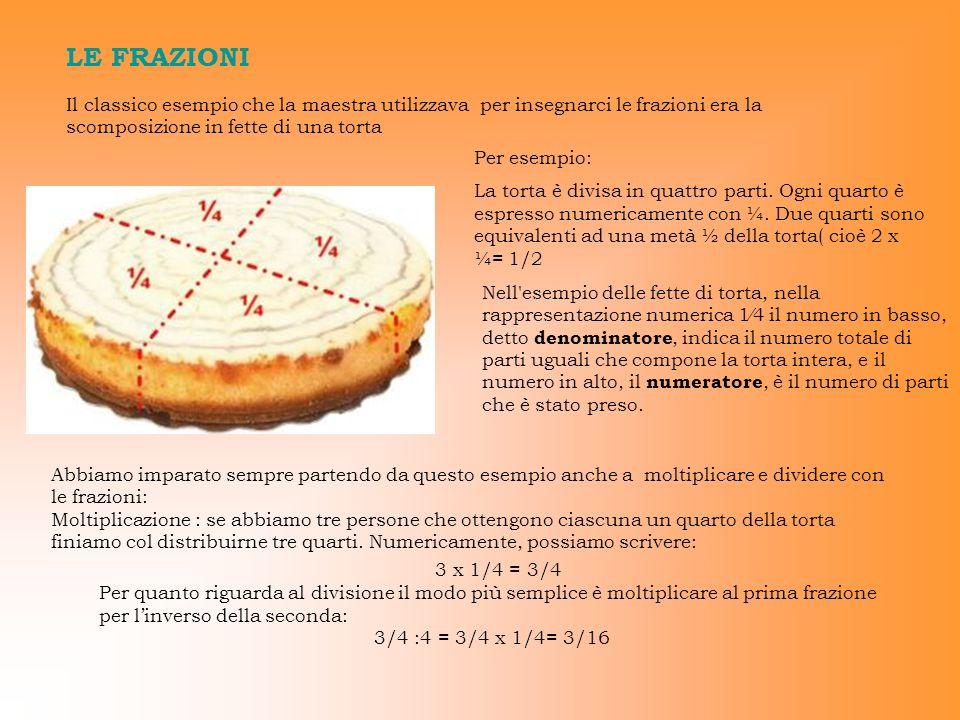 LE FRAZIONI Il classico esempio che la maestra utilizzava per insegnarci le frazioni era la scomposizione in fette di una torta.
