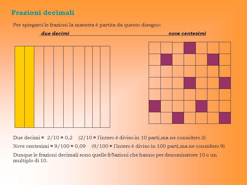 Frazioni decimali Per spiegarci le frazioni la maestra è partita da questo disegno: