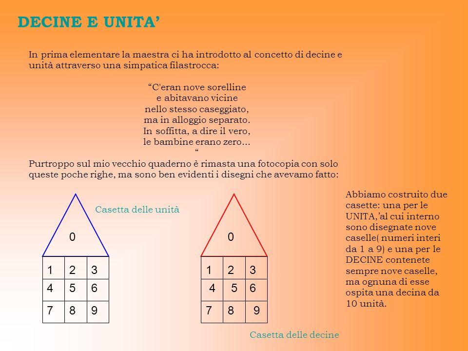 DECINE E UNITA' In prima elementare la maestra ci ha introdotto al concetto di decine e unità attraverso una simpatica filastrocca: