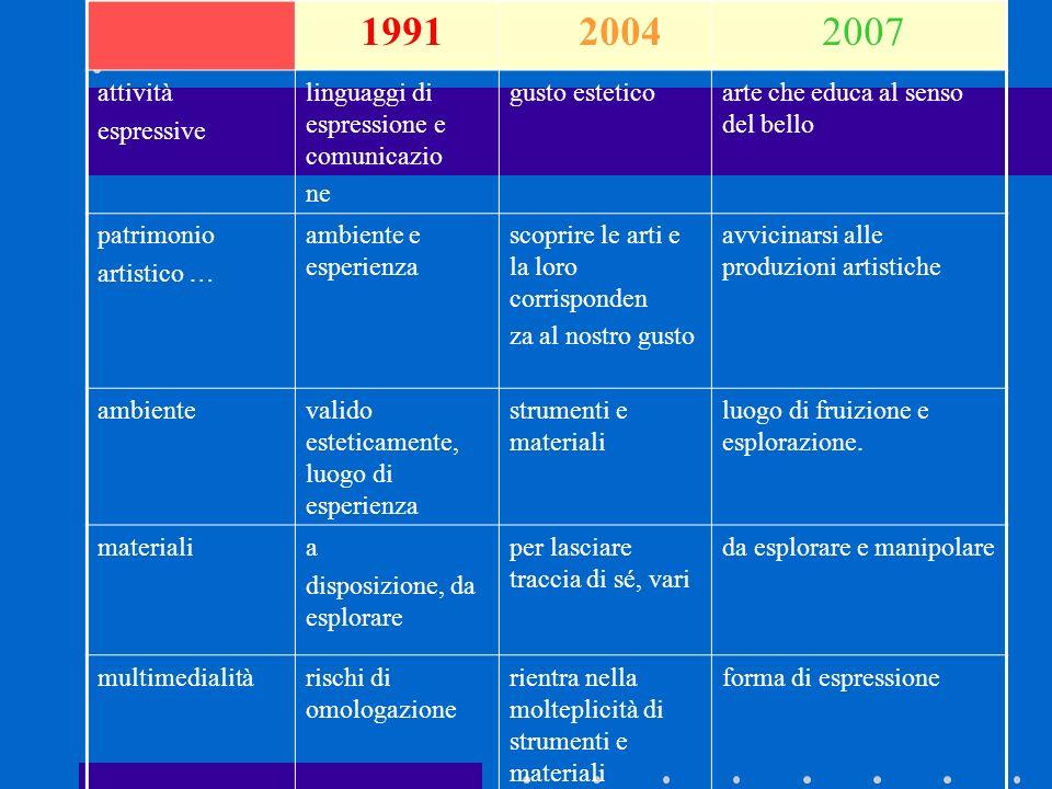 1991 2004. 2007. attività. espressive. linguaggi di espressione e comunicazio. ne. gusto estetico.